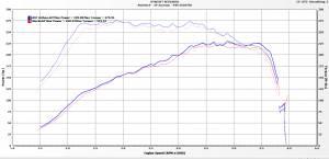 Autotech - AUTOTECH COMPOSITE MK7 2.0T INTAKE SYSTEM - Image 2